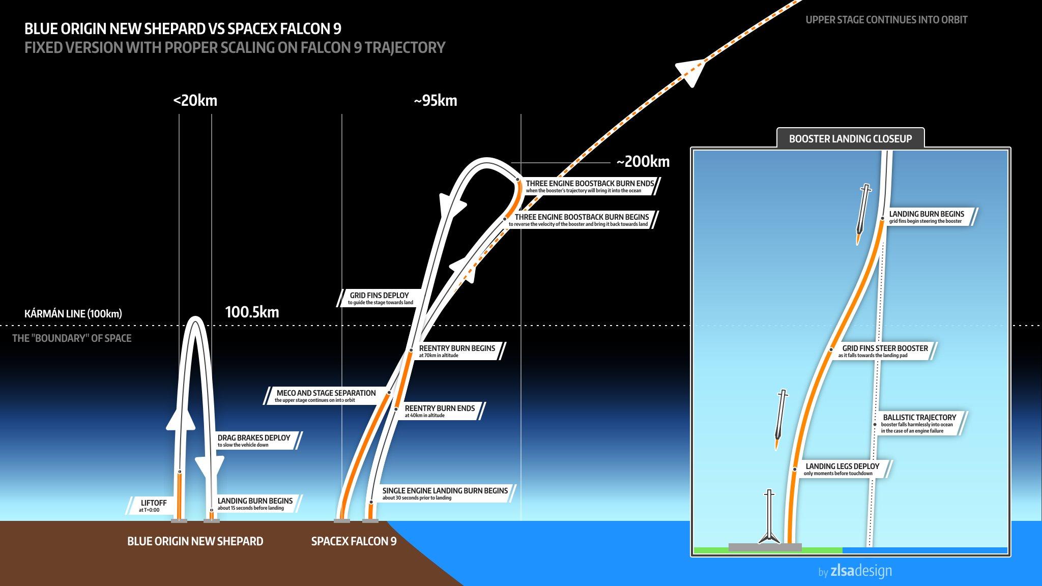 Blue New Sheppard vs Falcon 9